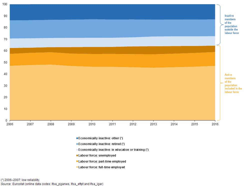 Statistiques sur les marchés du travail au niveau régional statistics explained