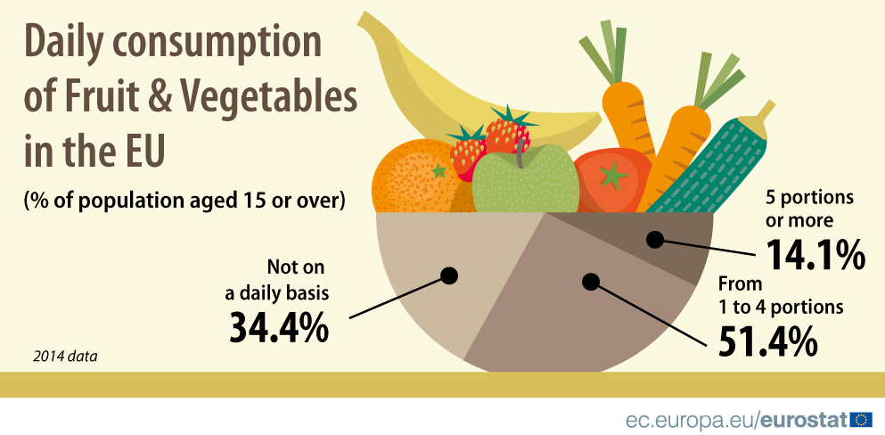 Fruit and Veg infographic-2014.png