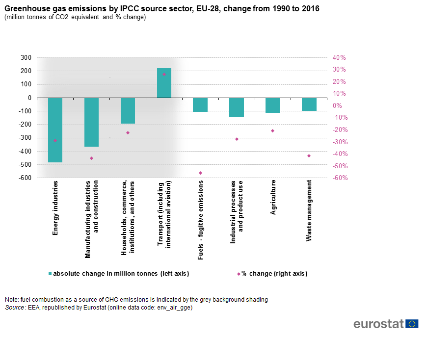 File:Greenhouse gas emissions by IPCC source sector, EU28, change from 1990 to 2016 (million tonnes of CO2 equivalent and % change).png
