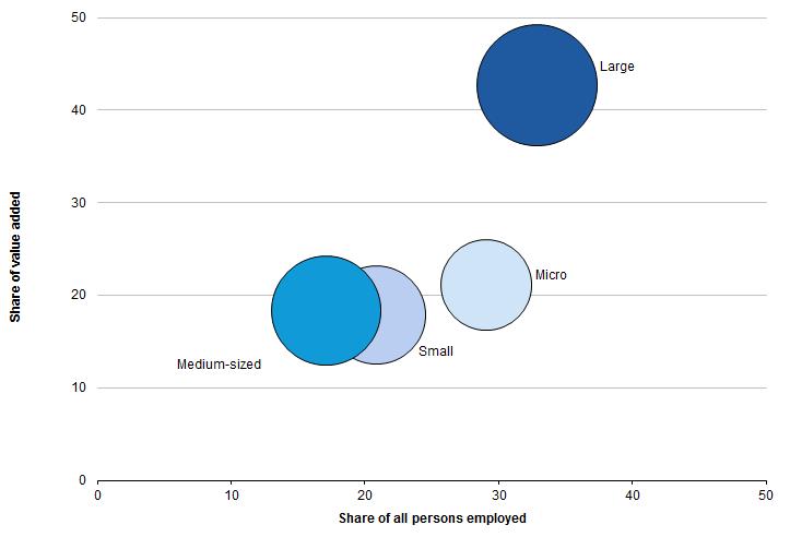 Archive:Business economy - size class analysis - Statistics