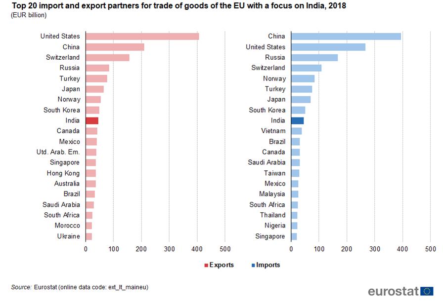 India-EU – international trade in goods statistics