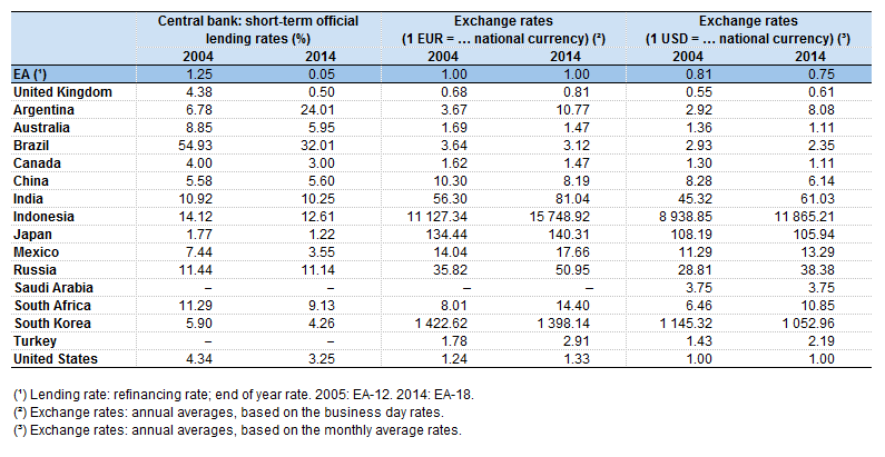 The Eu In World Economy And Finance Statistics Explained