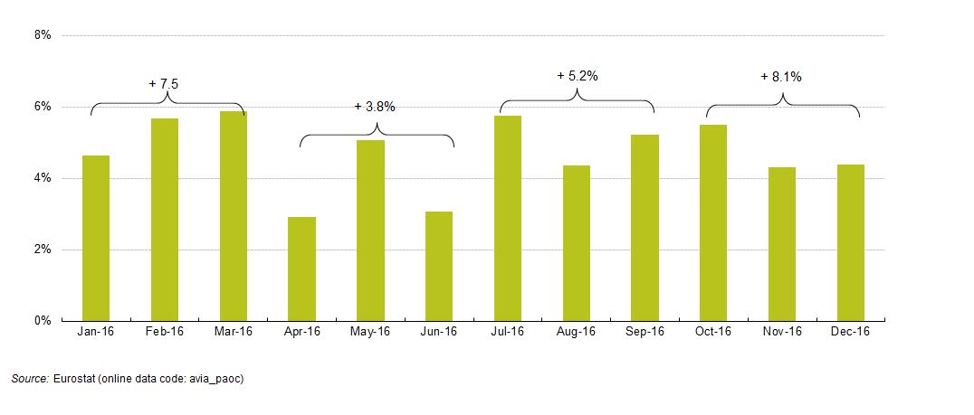 Air Travel Europe Statistics