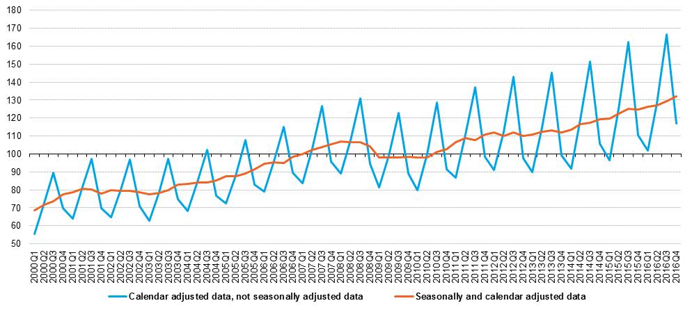 File Calendar And Seasonally Adjusted Turnover For Tourism Aggregate
