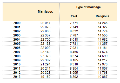 File:Table 3 Marriages, by type of marriage, 2000-2013 png