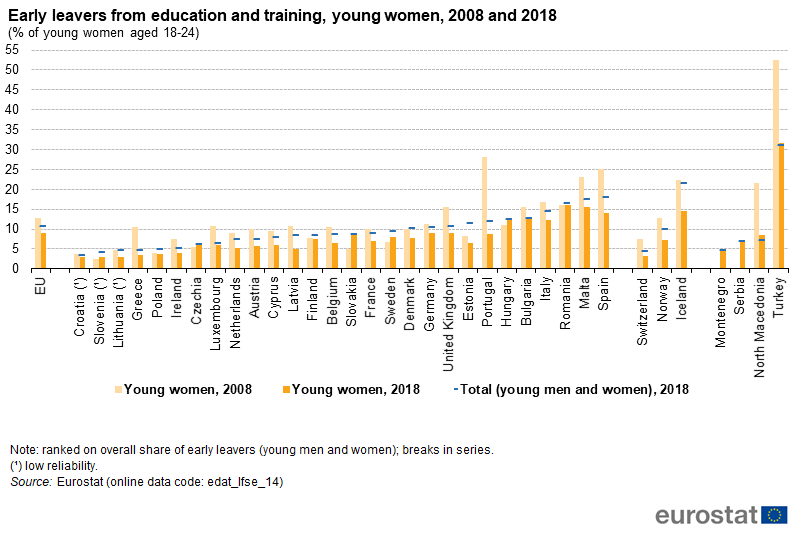 File:Early leavers from education and training, young women, 2008 and 2018 (% of young women aged 18-24).png