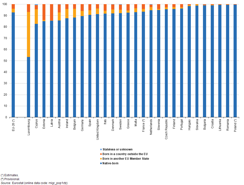 People in the EU - statistics on origin of residents ...