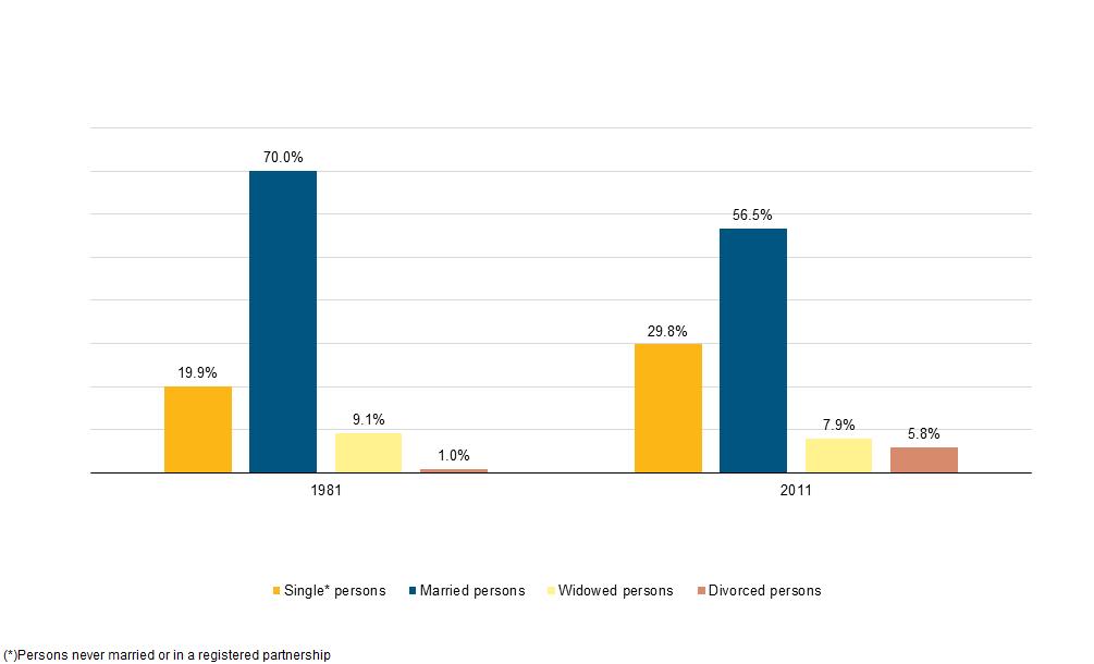 marital status statistics in different communities