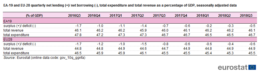 File:EA-19 and EU-28 quarterly net lending - net borrowing, total  expenditure and total revenue as a percentage of GDP, seasonally adjusted  data 2018Q3.png - Statistics Explained