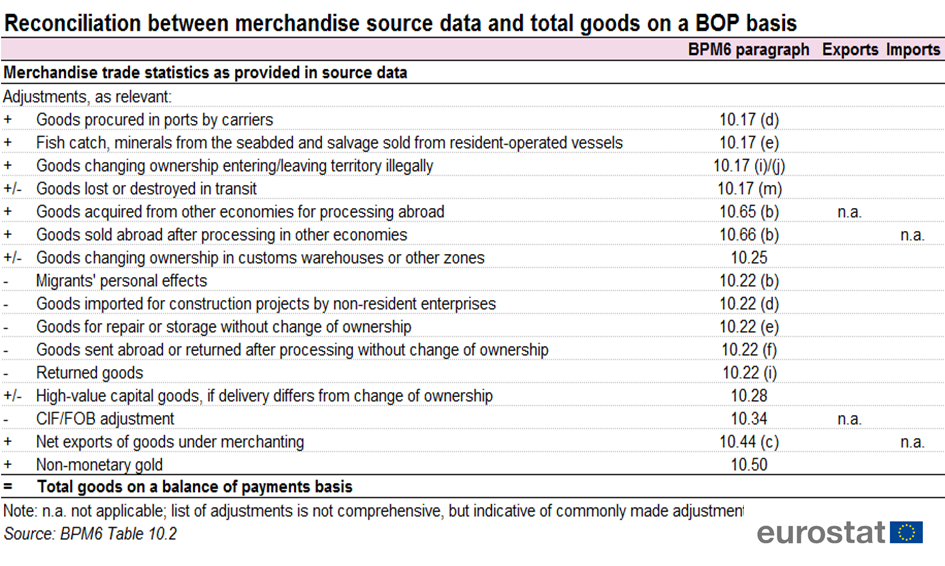 Differences between balance of payments and foreign trade