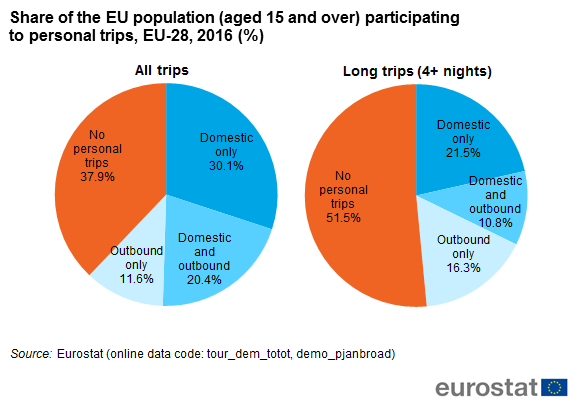 File:Share of the EU population (aged 15 and over) participating to personal trips, EU-28, 2016 (%).png