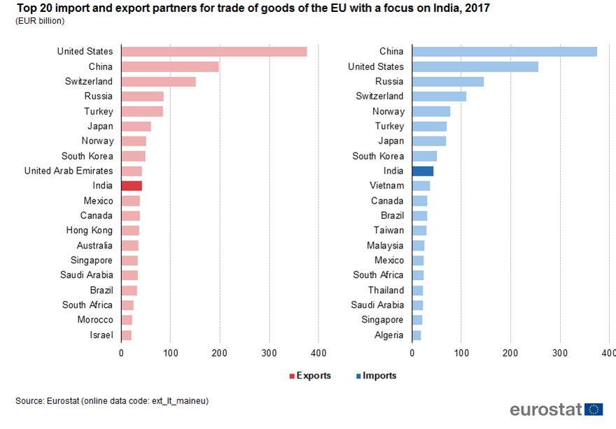 India-EU – international trade in goods statistics - Statistics