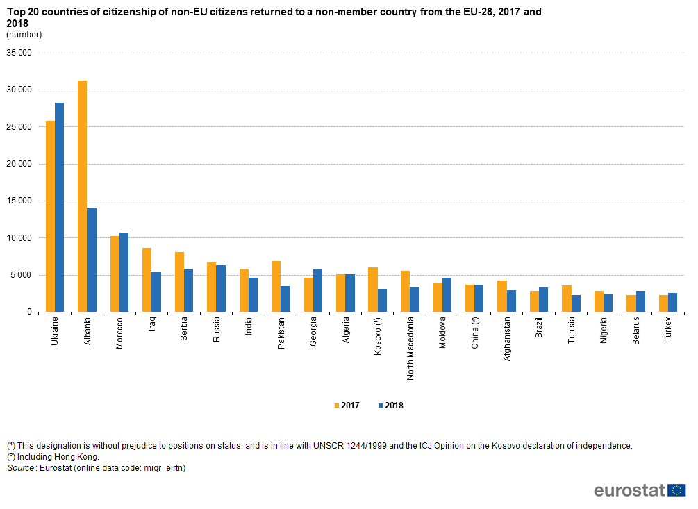 Country Top 20 >> File Top 20 Countries Of Citizenship Of Non Eu Citizens