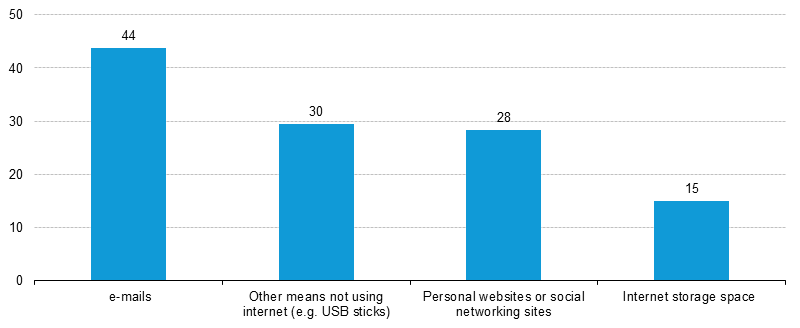 Use of internet and other means for sharing files electronically, EU-28, 2014 (% of individuals)4