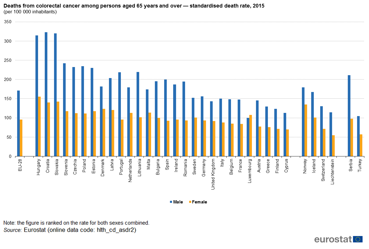 File Deaths From Colorectal Cancer Among Persons Aged 65 Years And Over Standardised Death Rate 2015 Per 100 000 Inhabitants Hlth18 Png Statistics Explained
