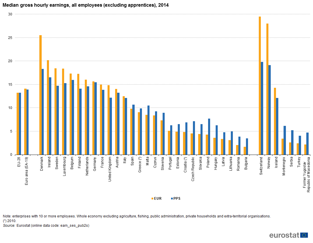 File:Median gross hourly earnings, all employees (excluding apprentices), 2014 YB17.png