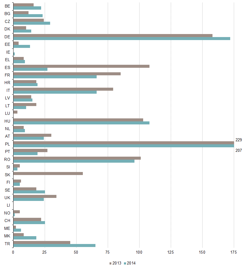 File:No of persons killed in railway accidents, 2013-2014.png
