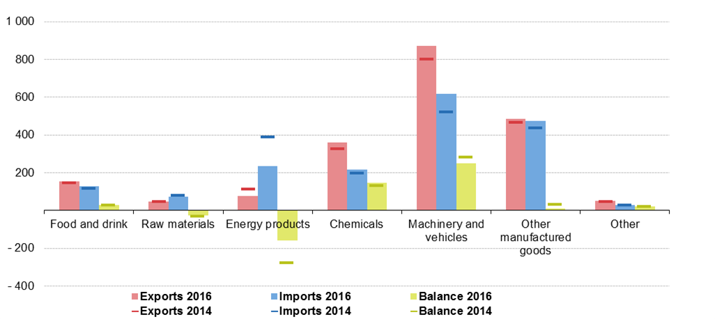 File:Euro area trade by product, 2014 and 2016 (billion EUR