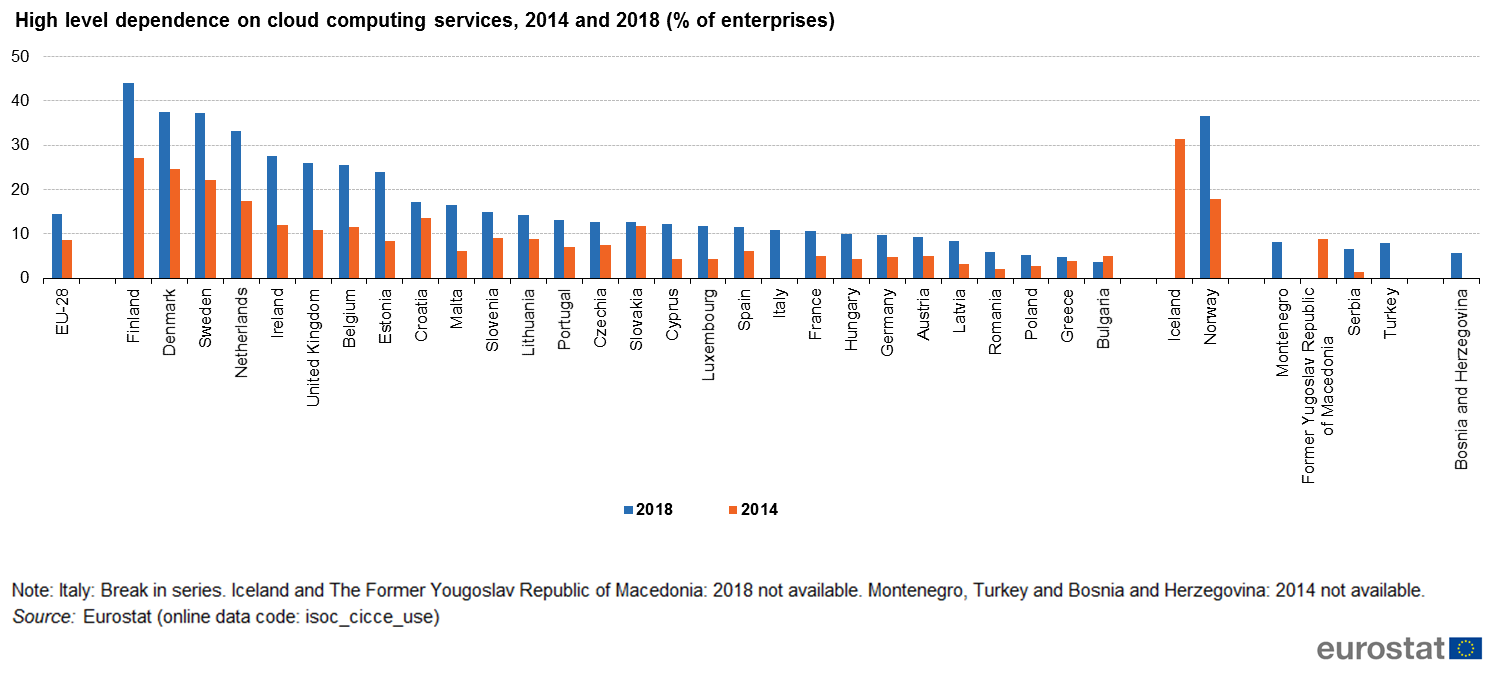 Figure 5: High level dependence on cloud computing services, 2014 and 2018  (% of enterprises) - Source: Eurostat (isoc_cicce_use)