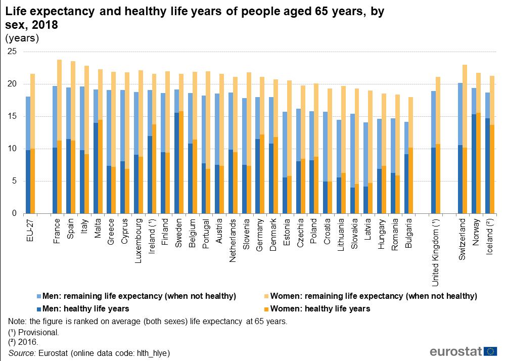 Sex life expectancy