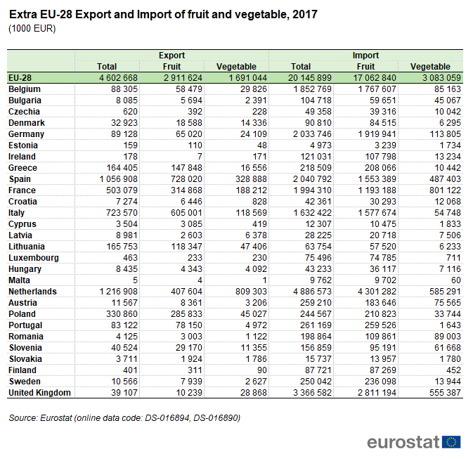 File:T5 Extra EU-28 Export and Import of fruit and vegetable