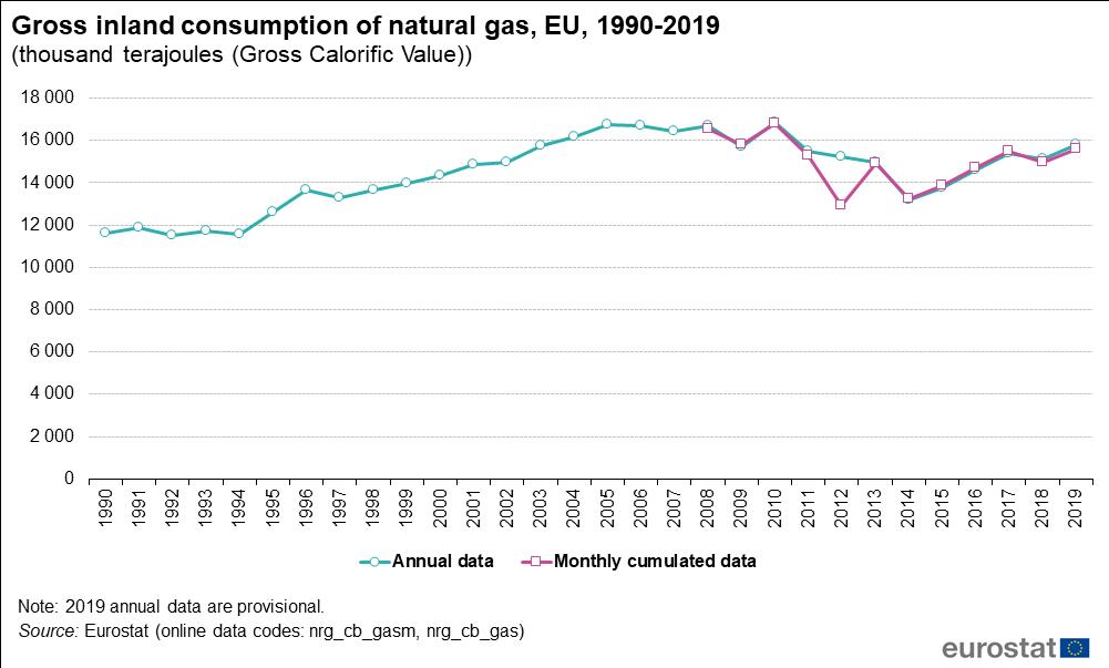 EU natural gas consumption 1990-2020 courtesy EU