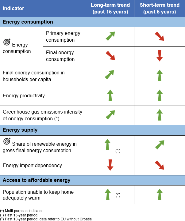 SDG 7 - Affordable and clean energy - Statistics Explained