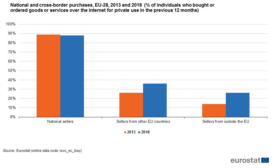 3383e0e67236f5 E-commerce statistics for individuals - Statistics Explained