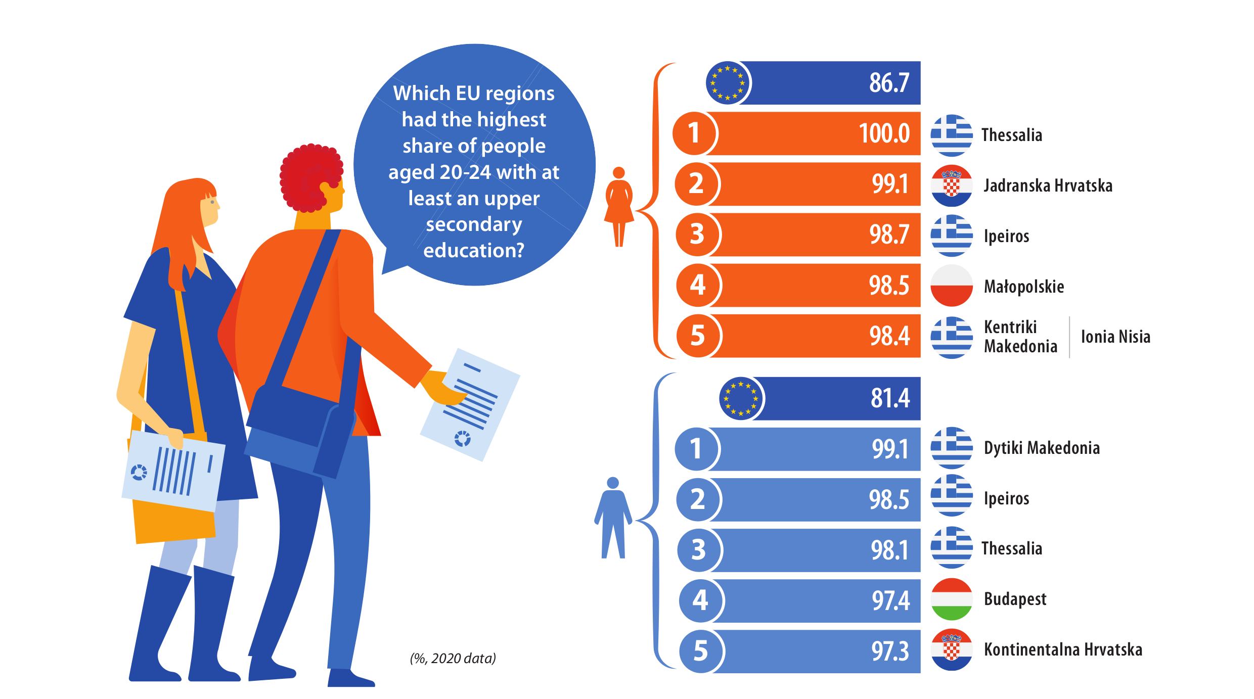 Infographics: top 10 EU NUTS 2 regions with highest share of women and men with upper secondary education level, 2020 data
