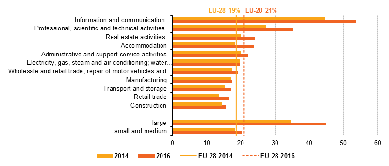 File:V2 Use of cloud computing services, by economic activity and size, EU-28, 2014 and 2016 (% of enterprises).png