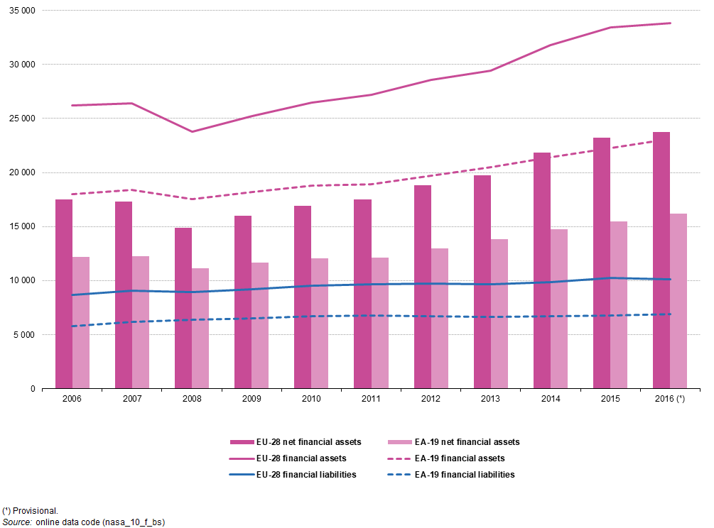 Figure 1: Developments for total financial assets and liabilities of  households and non-profit institutions serving households, EU-28 and EA-19,  2006-2016