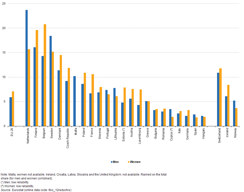 People in the eu statistics on an ageing society statistics figure 9 people aged 55 69 years who reduced their working hours as they approached retirement by sex 2012 share source eurostat lfso12reduchrs sciox Image collections