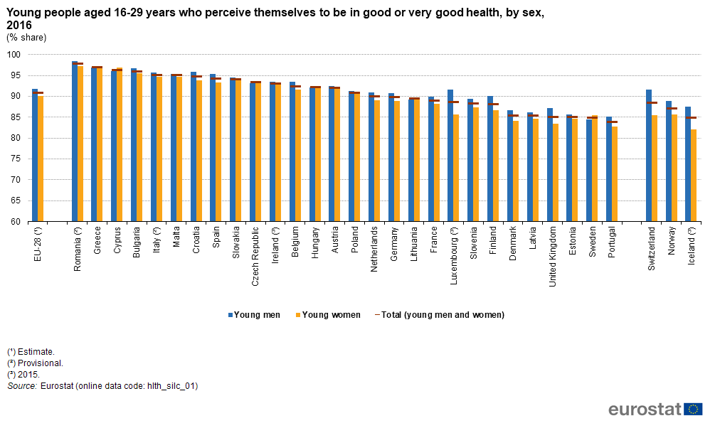 File:Young people aged 16-29 years who perceive themselves to be in good or very good health, by sex, 2016 (% share) BYIE18.png