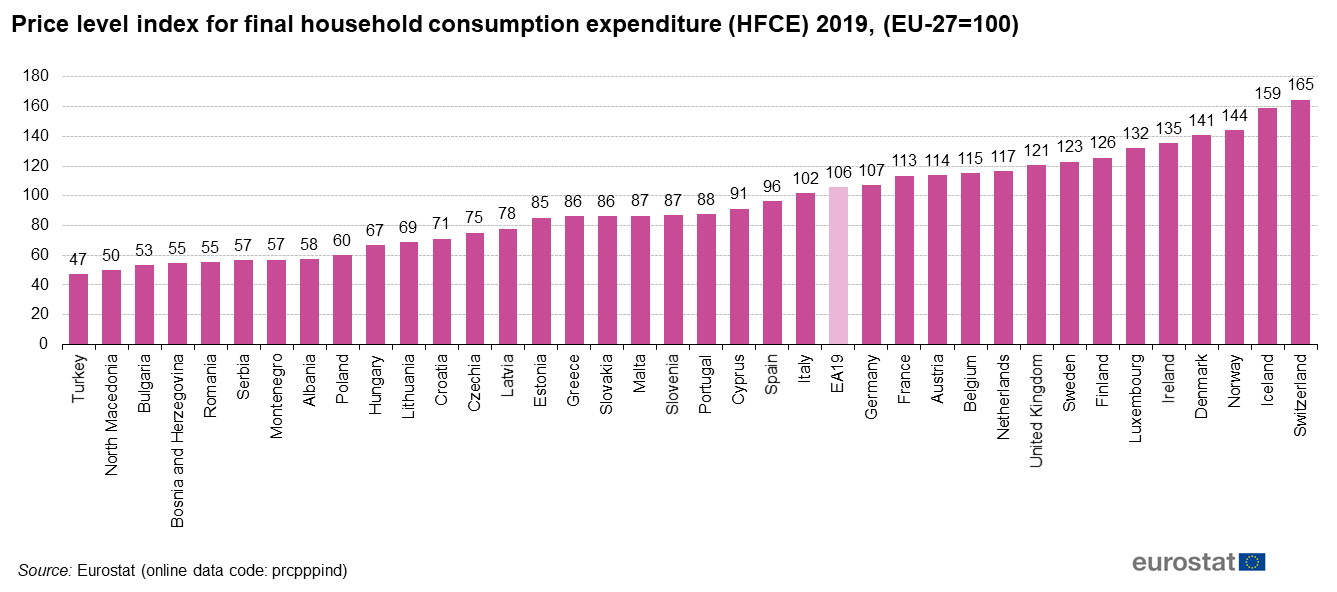 Price_level_index_for_final_household_consumption_expenditure_%28HFCE%29_2019%2C_%28EU-27%3D100%29_December.png