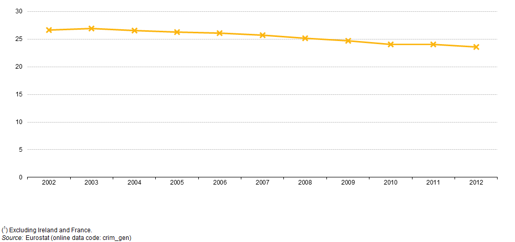 Recorded_crime%2C_EU-28%2C_2002%E2%80%9312_%281%29_%28millions%29_YB14.png