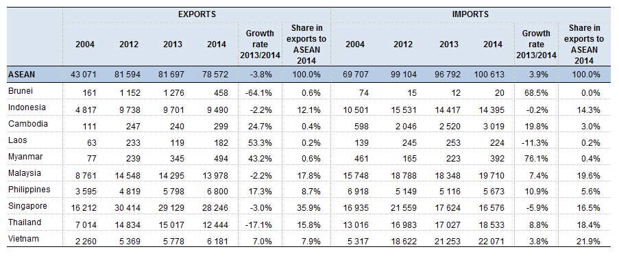 File:T1EU-28 exports and imports of goods to from ASEAN countries (EUR million).png