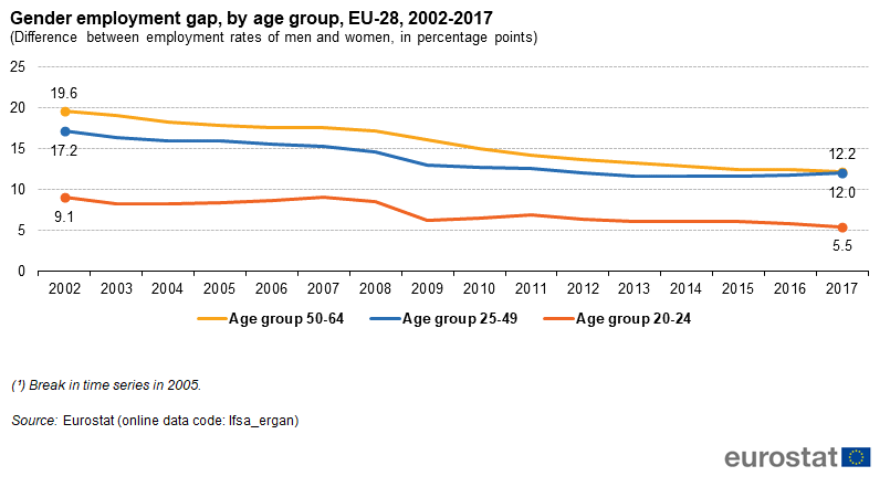 File:Gender employment gap, by age group, EU-28, 2002-2017 (Difference between employment rates of men and women, in percentage points).png