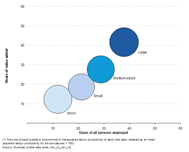 File:Relative importance of enterprise size classes, civil