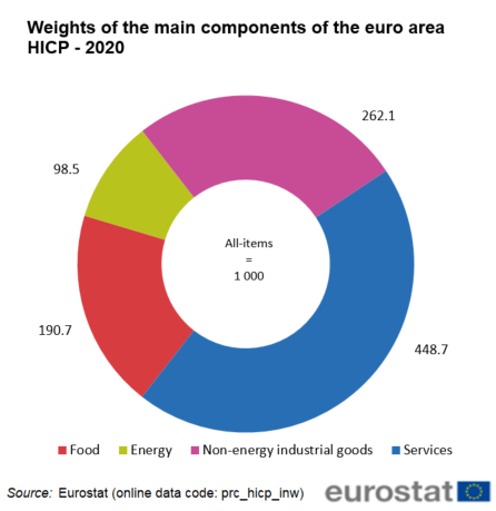 File:Weights of the main components of the euro area HICP - 2020.png