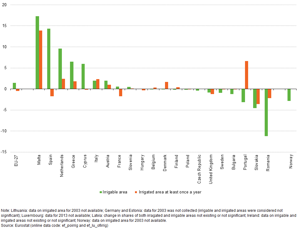Figure 2: Change in share of irrigable and irrigated areas in UAA, 2003-13  (percentage points) Source: Eurostat (ef_poirrig), (ef_lu_ofirrig)