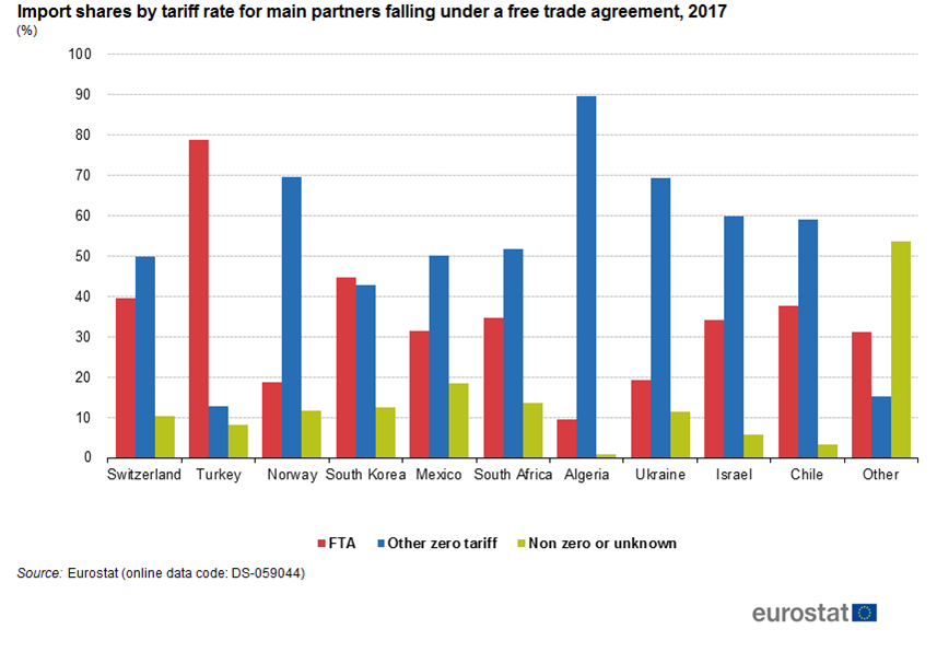 Fileimport Shares By Tariff Rate For Main Partners Falling Under A