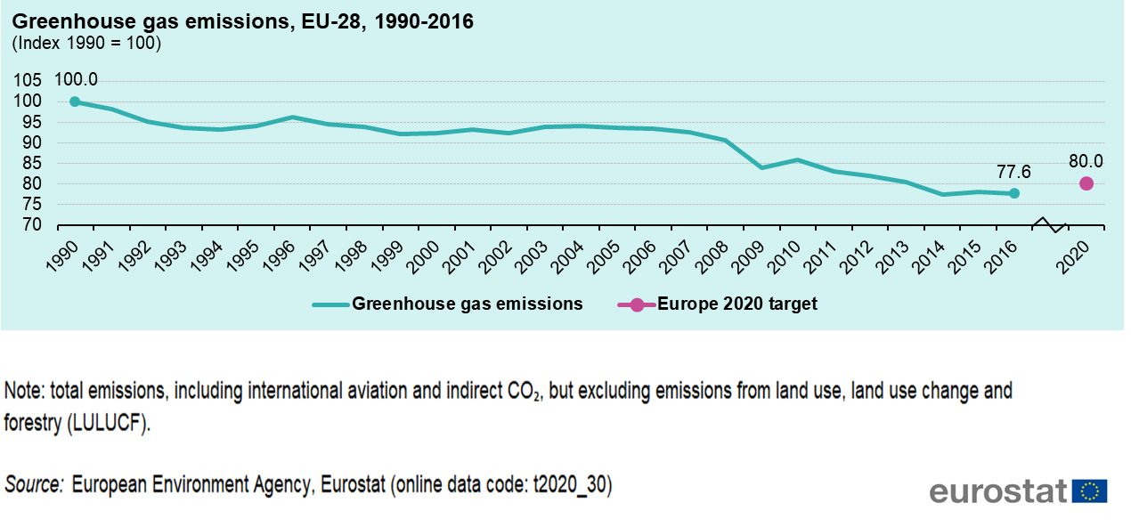 File:Greenhouse gas emissions, EU-28, 1990-2016 (Index 1990 = 100).png
