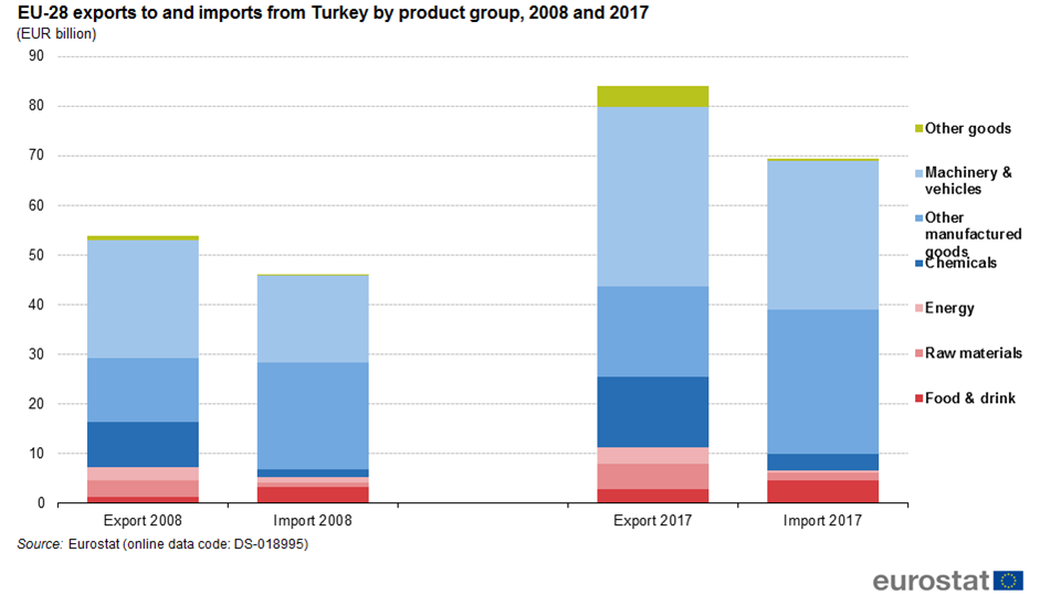 File:EU-28 exports to and imports from Turkey by product group, 2008