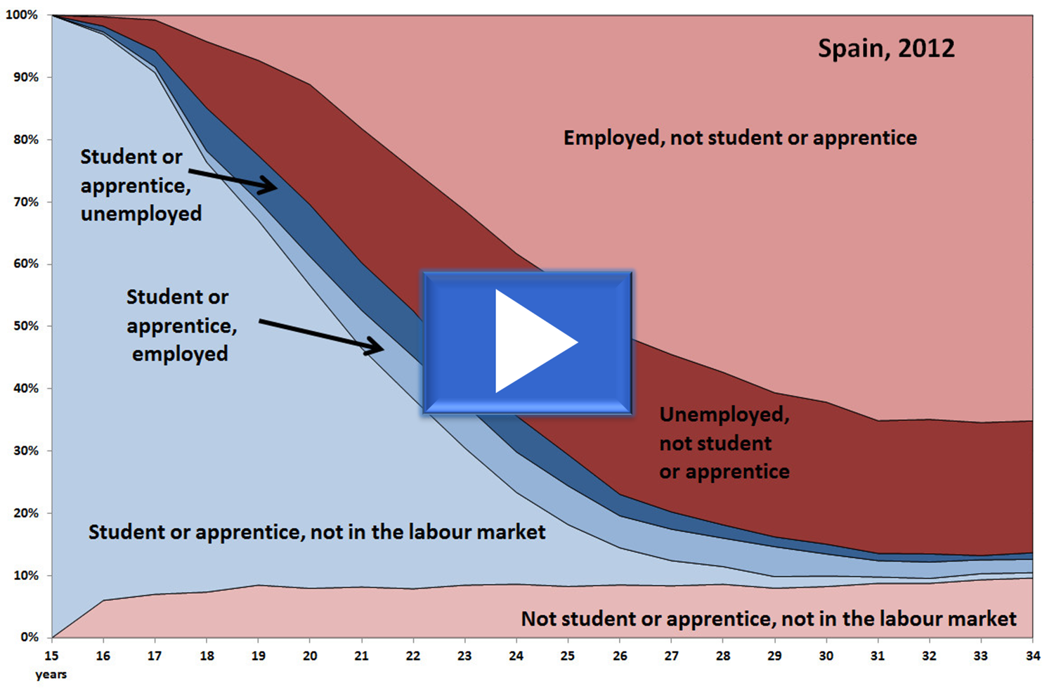Employment education ES,2012.png