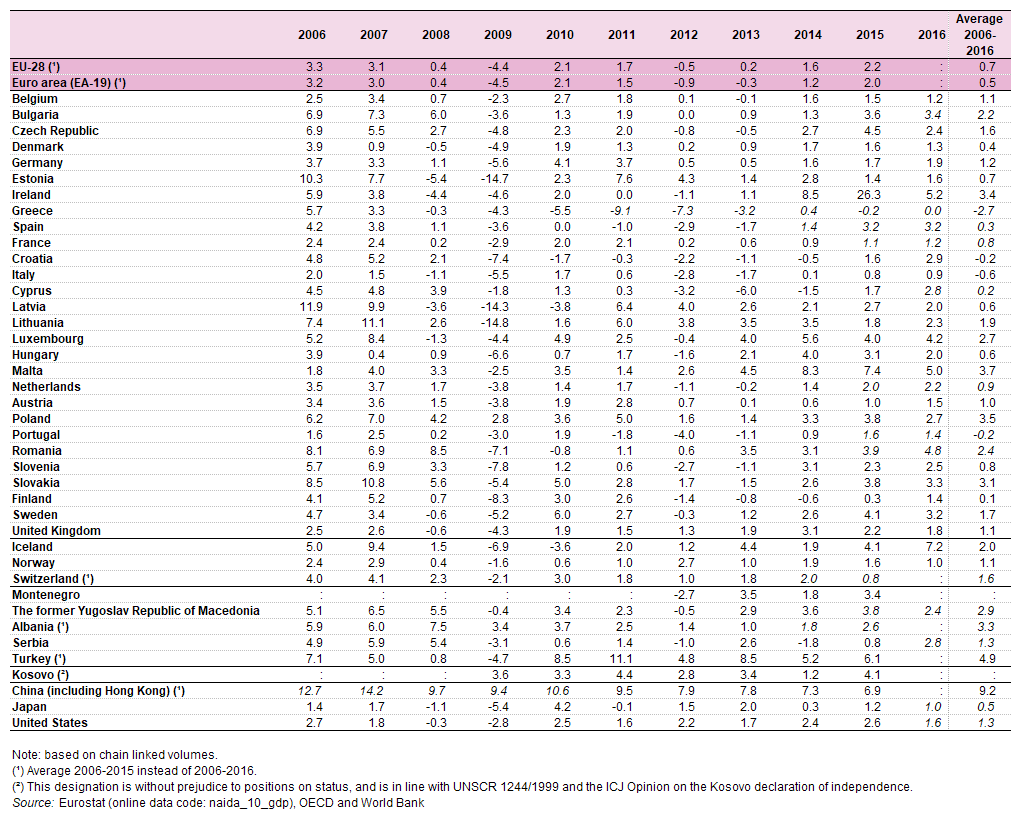 økonomien i tyrkiet