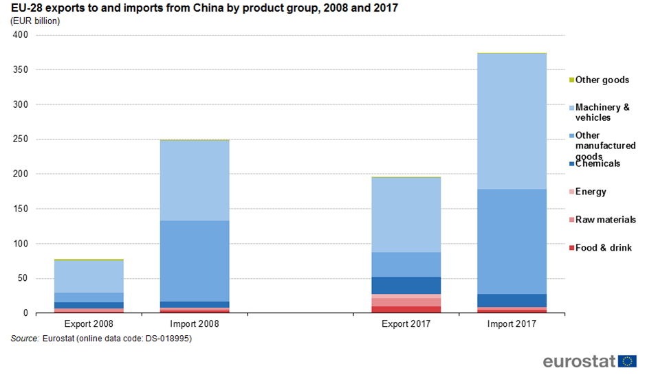 File:EU-28 exports to and imports from China by product