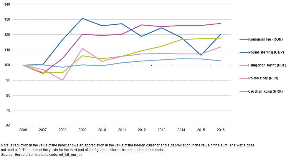 Figure 1a Exchange Rates Against The Euro 2006 2016 100 Source Eurostat Ert Bil Eur A