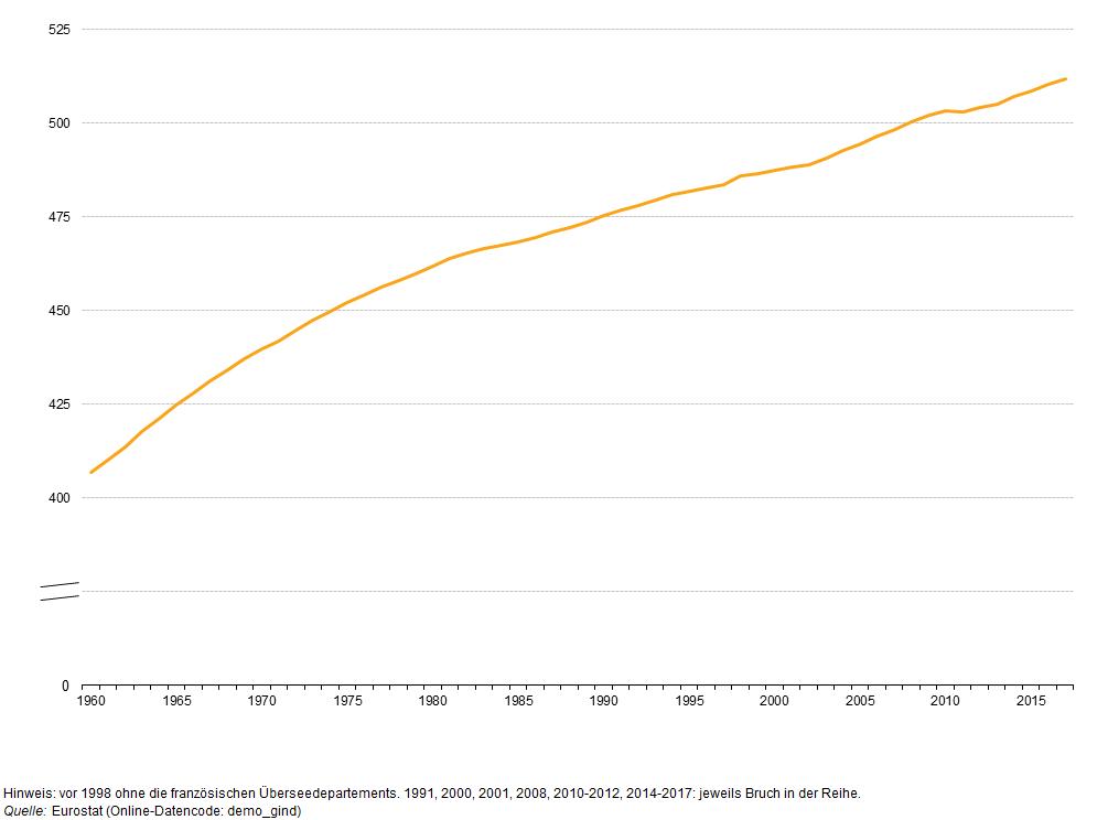 situation usa 1980 bis 2000