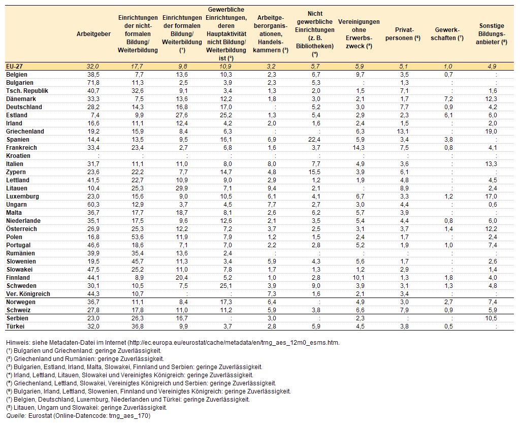 Statistiken über Erwachsenenbildung – Statistics Explained