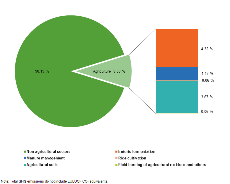 Agri Environmental Indicator Greenhouse Gas Emissions Statistics